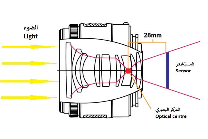 البعد البؤري (Focal Length) وأنواع عدسات التصوير الفوتوغرافي - فن التصوير