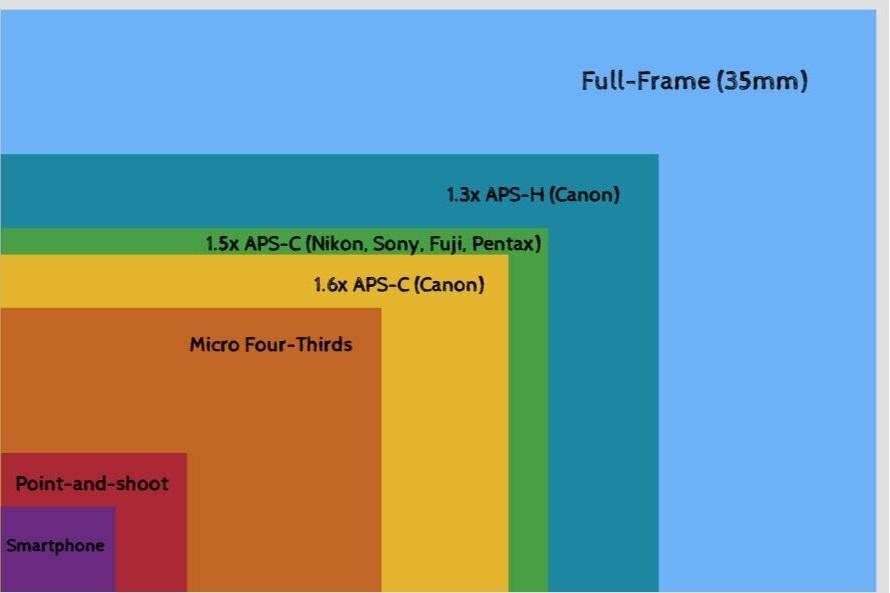 full frame و crop sensor